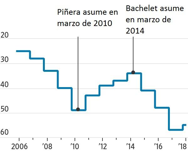 Banco Mundial habría perjudicado intencionalmente a Chile en ranking Doing Business