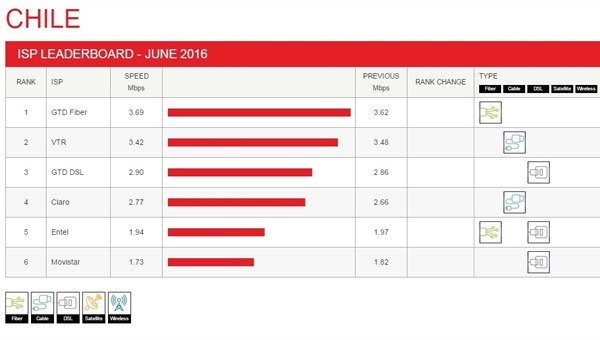 netflix internet junio 2016
