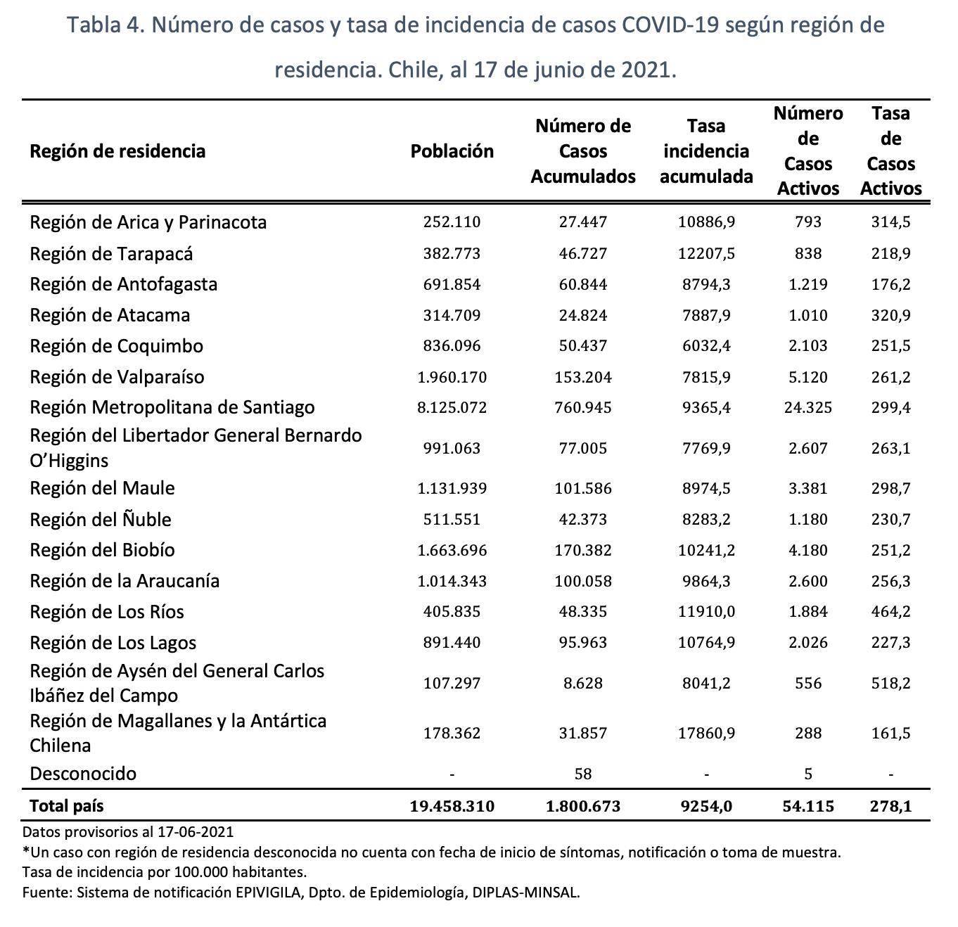 Informe Epidemiologico 19 De Junio